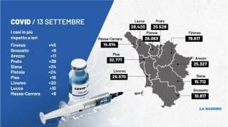 Il quadro dei nuovi contagi in Toscana del 13 settembre