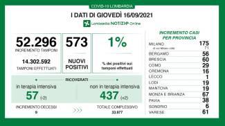 Covid, i contagi in Lombardia del 16 settembre 2021