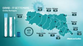 Il grafico del bollettino dell'Emilia Romagna di oggi 17 settembre 2021
