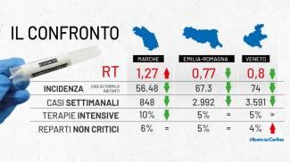 Dati covid: parametri a confronto tra Emilia Romagna, Marche e Veneto