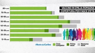 Chi sono i vaccinati in Emilia-Romagna: il grafico mostra la copertura per fasce d'età