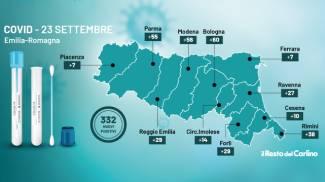 Covid: i contagi di oggi, 23 settembre 2021, in Emilia Romagna