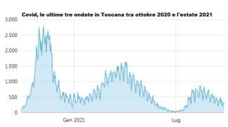 L'andamento del covid in Toscana da ottobre 2020 a oggi