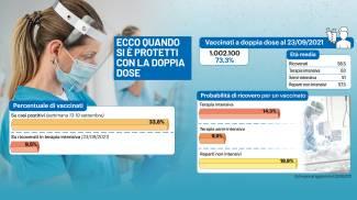 Vaccinati e ricoveri: ecco quando si è protetti con la doppia dose