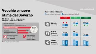 Le stime del Governo