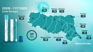 Covid Emilia Romagna: bollettino del 7 ottobre 2021