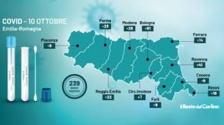 Covid in Emilia Romagna: i contagi del 10 ottobre 2021