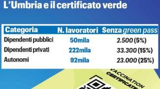 I numeri del green pass in Umbria
