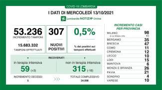 I dati della pandemia in Lombardia